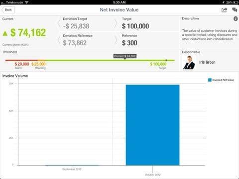 SAP Business in Focus App Figure 3