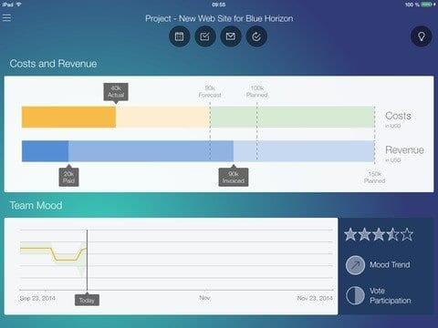 SAP Project Cockpit App Fig. 5